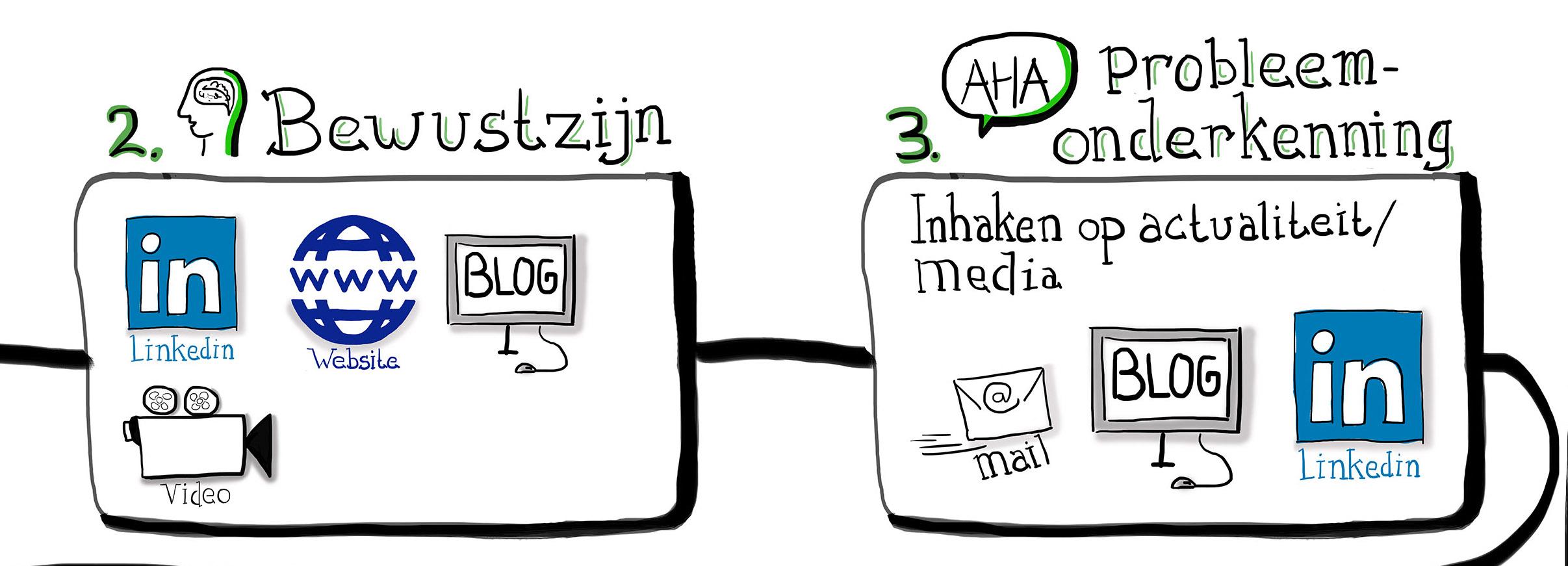 Onderdeel van een customer journey (digitaal)