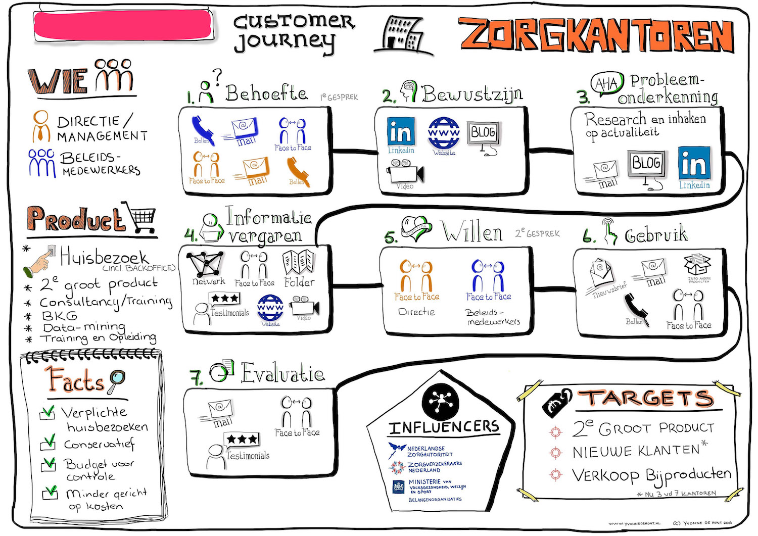 Voorbeeld visual customer journey