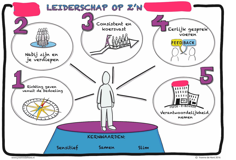 Voorbeeld visual leiderschapskenmerken